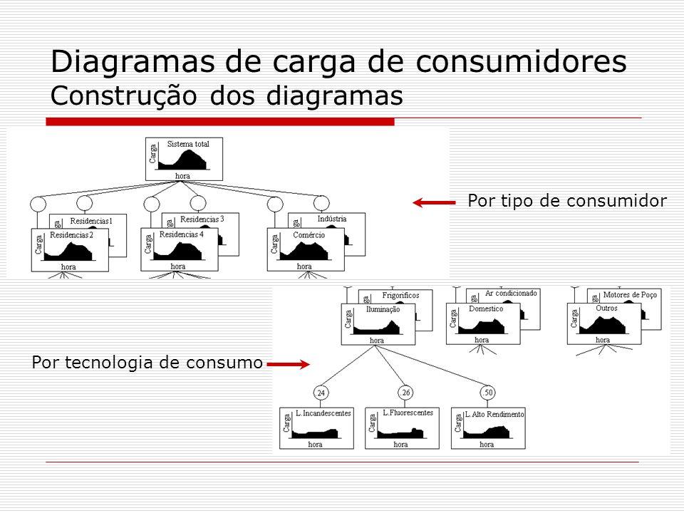 Diagramas de carga de consumidores Construção dos diagramas Por tipo de consumidor Por tecnologia de consumo