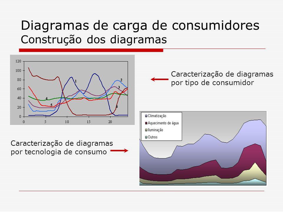 Diagramas de carga de consumidores Construção dos diagramas Caracterização de diagramas por tipo de consumidor Caracterização de diagramas por tecnolo
