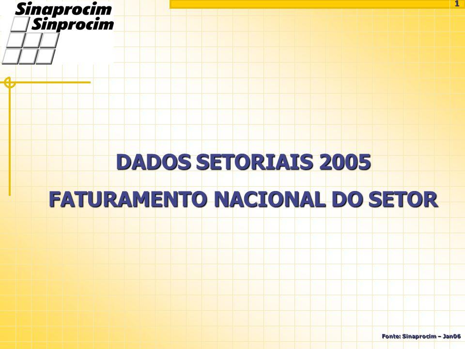 DADOS SETORIAIS 2005 FATURAMENTO NACIONAL DO SETOR Fonte: Sinaprocim – Jan06 1