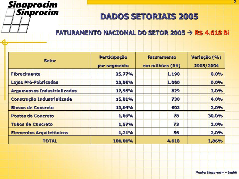 FATURAMENTO NACIONAL DO SETOR 2005 R$ 4.618 Bi DADOS SETORIAIS 2005 Fonte: Sinaprocim – Jan06 2 Setor ParticipaçãoFaturamento Variação (%) por segment