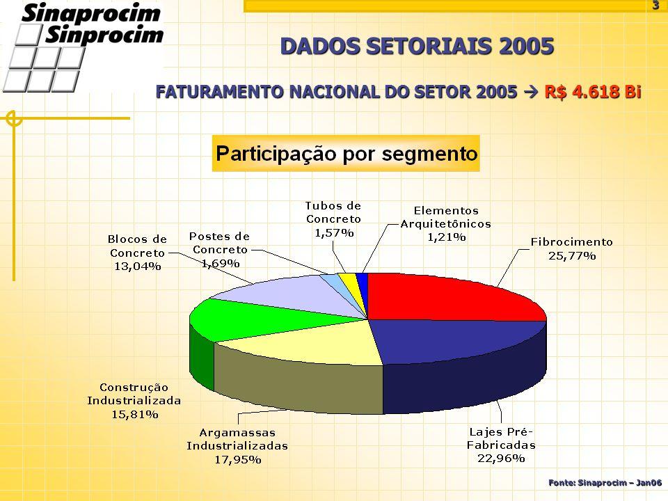 FATURAMENTO NACIONAL DO SETOR 2005 R$ 4.618 Bi DADOS SETORIAIS 2005 Fonte: Sinaprocim – Jan06 3