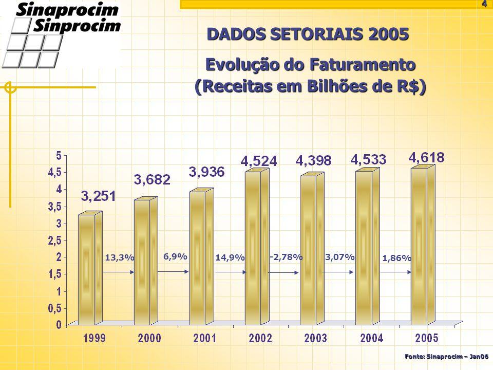 DADOS SETORIAIS 2005 13,3% 6,9% 14,9% -2,78% Evolução do Faturamento (Receitas em Bilhões de R$) Fonte: Sinaprocim – Jan06 4 3,07% 1,86%