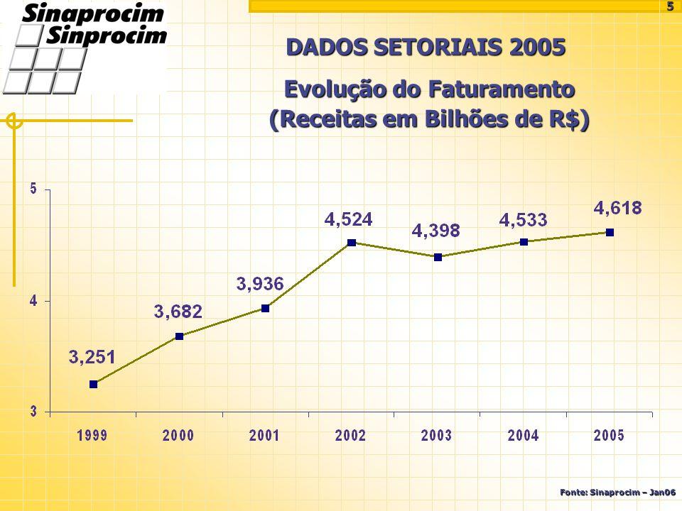 DADOS SETORIAIS 2005 Evolução do Faturamento (Receitas em Bilhões de R$) Fonte: Sinaprocim – Jan06 5