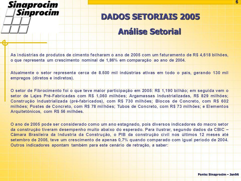 DADOS SETORIAIS 2005 Fonte: Sinaprocim – Jan06 Análise Setorial As indústrias de produtos de cimento fecharam o ano de 2005 com um faturamento de R$ 4