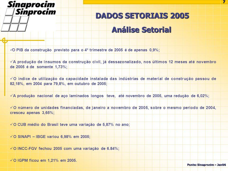 DADOS SETORIAIS 2005 Fonte: Sinaprocim – Jan06 Análise Setorial O PIB da construção previsto para o 4º trimestre de 2005 é de apenas 0,9%; A produção