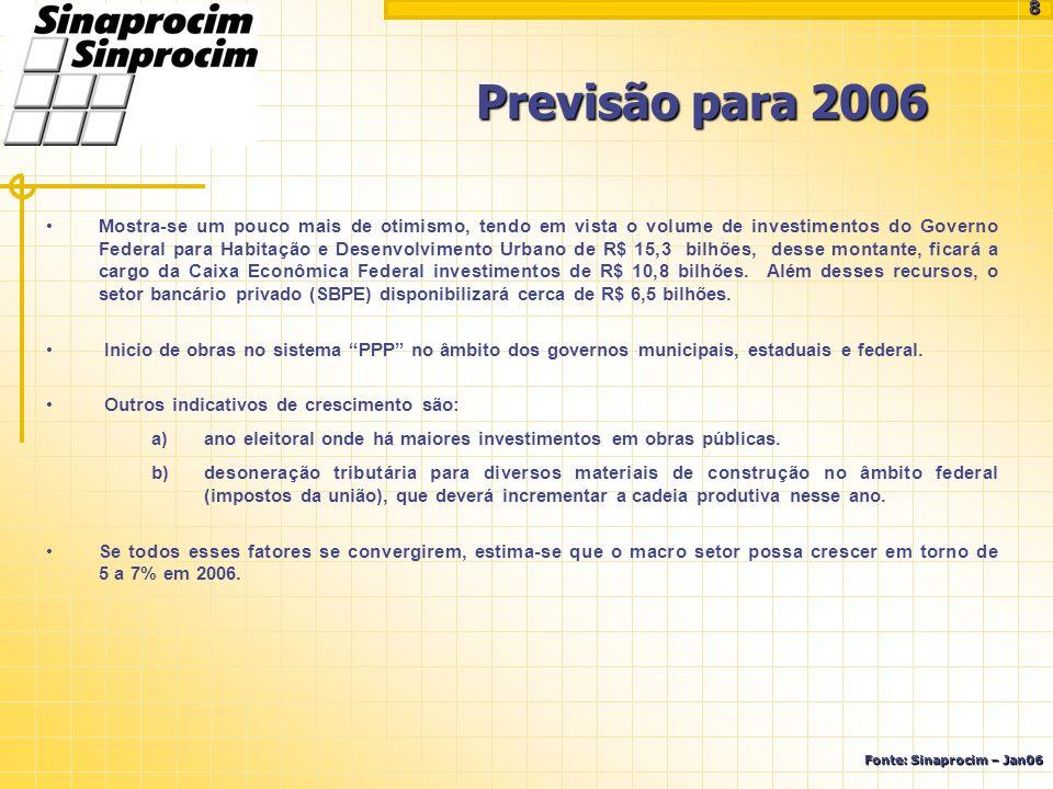 Previsão para 2006 Fonte: Sinaprocim – Jan06 Mostra-se um pouco mais de otimismo, tendo em vista o volume de investimentos do Governo Federal para Hab