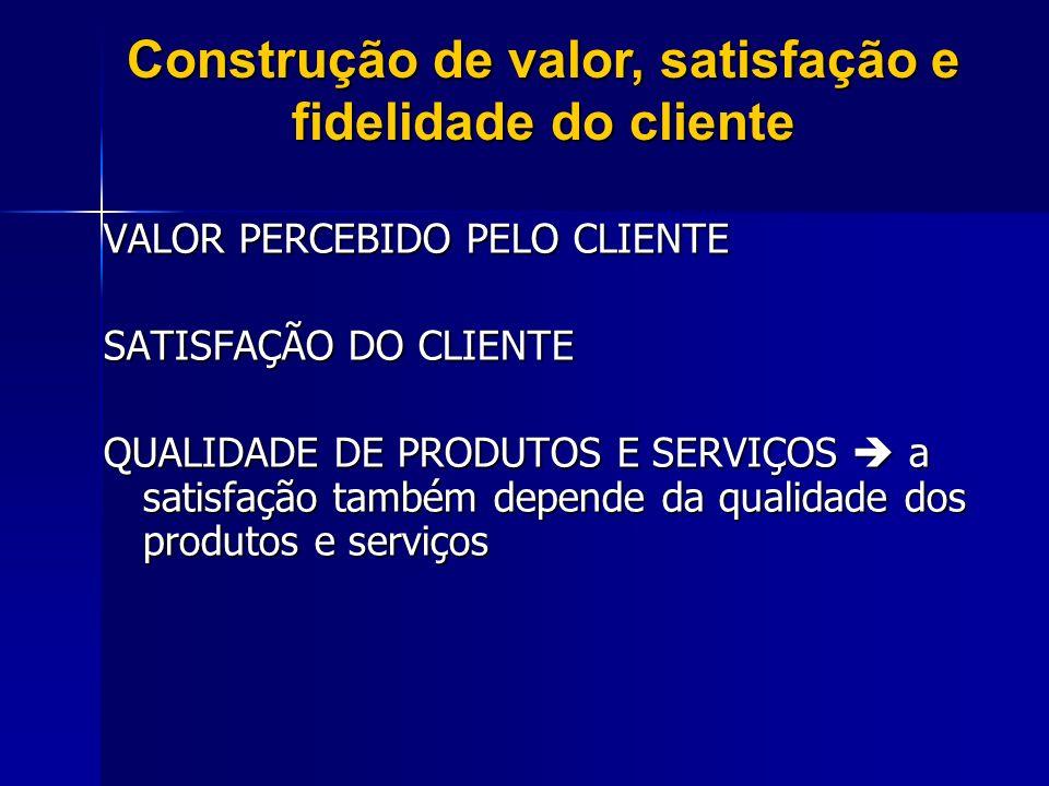 VALOR PERCEBIDO PELO CLIENTE SATISFAÇÃO DO CLIENTE QUALIDADE DE PRODUTOS E SERVIÇOS a satisfação também depende da qualidade dos produtos e serviços C