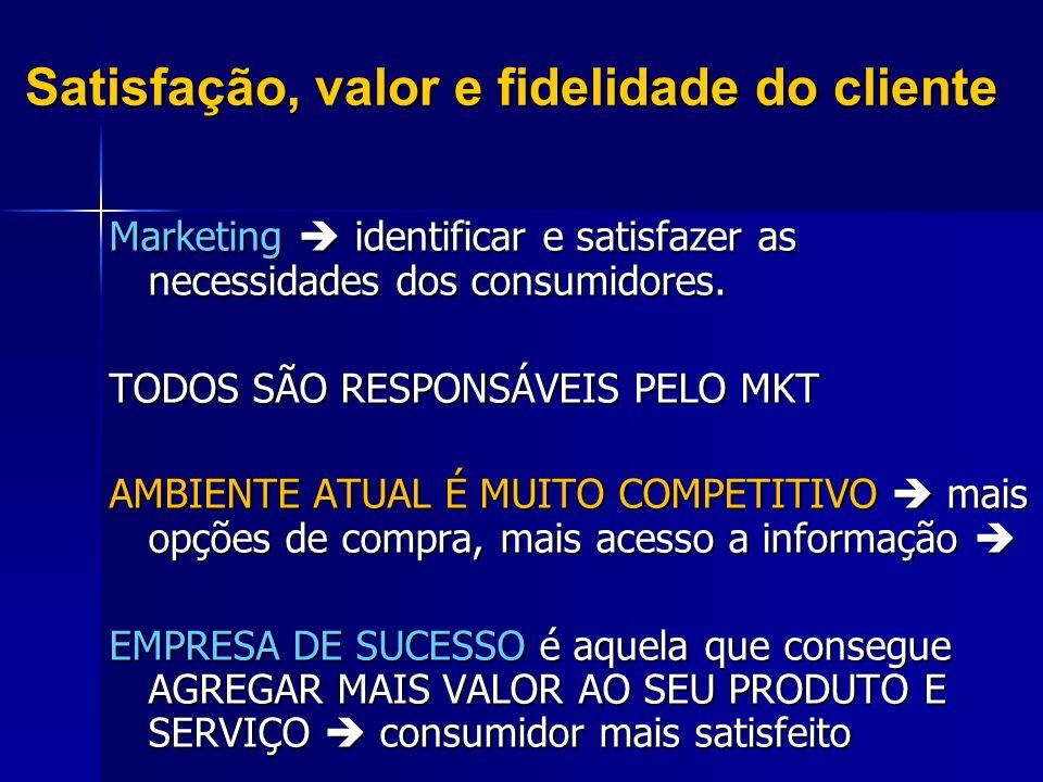 Satisfação, valor e fidelidade do cliente Marketing identificar e satisfazer as necessidades dos consumidores. TODOS SÃO RESPONSÁVEIS PELO MKT AMBIENT