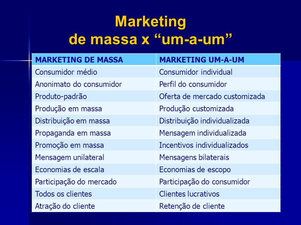 Marketing de massa x um-a-um MARKETING DE MASSAMARKETING UM-A-UM Consumidor médioConsumidor individual Anonimato do consumidorPerfil do consumidor Pro