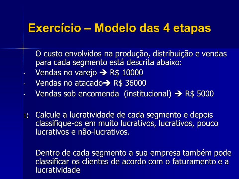 O custo envolvidos na produção, distribuição e vendas para cada segmento está descrita abaixo: - Vendas no varejo R$ 10000 - Vendas no atacado R$ 3600