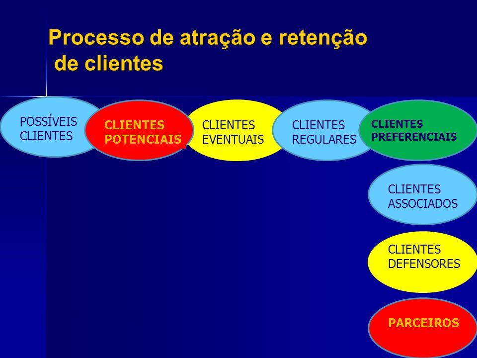 Processo de atração e retenção de clientes POSSÍVEIS CLIENTES CLIENTES EVENTUAIS EXPERIÊNCIAS CLIENTES POTENCIAIS CLIENTES REGULARES CLIENTES PREFEREN