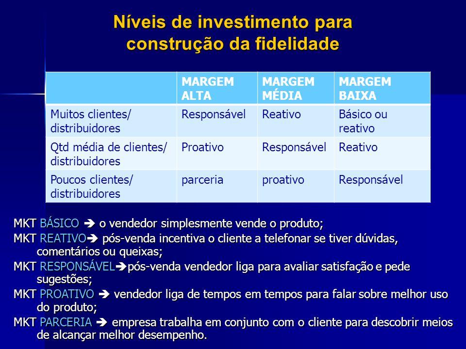 Níveis de investimento para construção da fidelidade MARGEM ALTA MARGEM MÉDIA MARGEM BAIXA Muitos clientes/ distribuidores ResponsávelReativoBásico ou