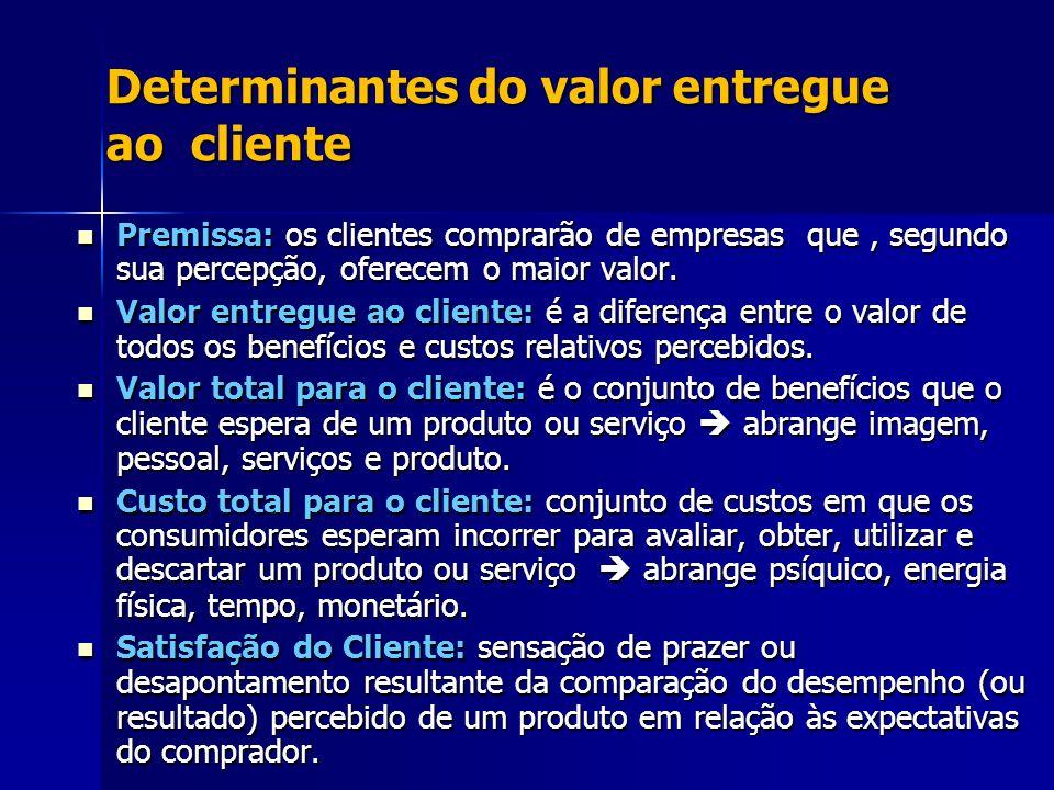 Determinantes do valor entregue ao cliente Premissa: os clientes comprarão de empresas que, segundo sua percepção, oferecem o maior valor. Premissa: o
