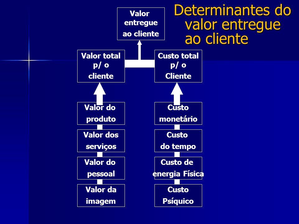 Determinantes do valor entregue ao cliente Valor dos serviços Valor da imagem Valor do pessoal Custo de energia Física Custo Psíquico Valor do produto