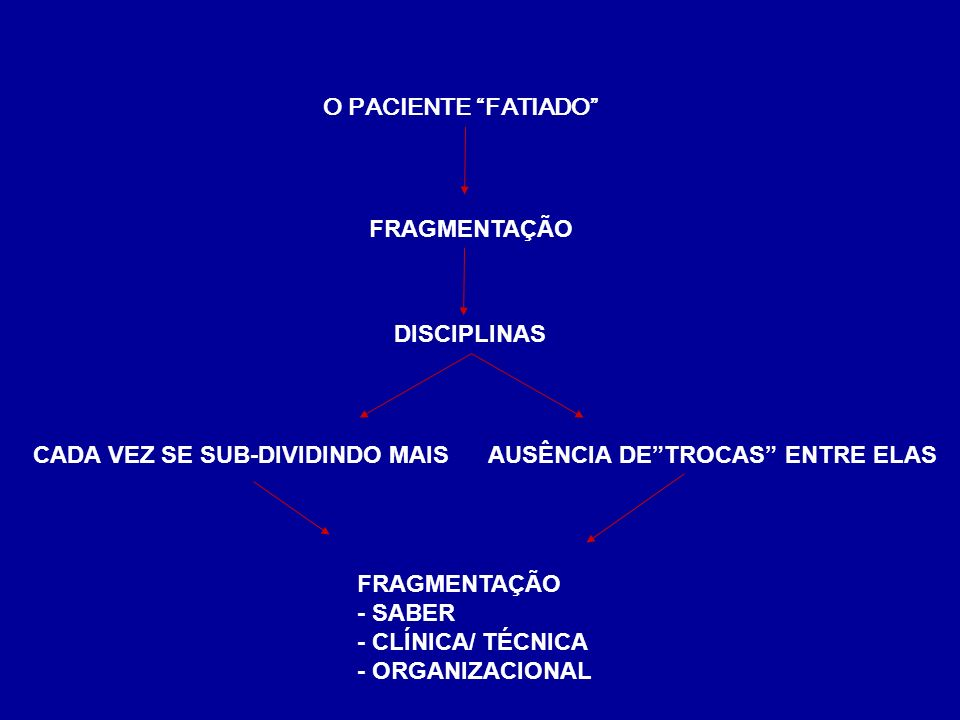 CRESCIMENTO HORIZONTAL DESVALORIZADO FRÁGIL DESARTICULADA PRECÁRIO CUIDADO / ACOLHIMENTO LINHA DE CUIDADO DECLÍNIO DA CLÍNICA