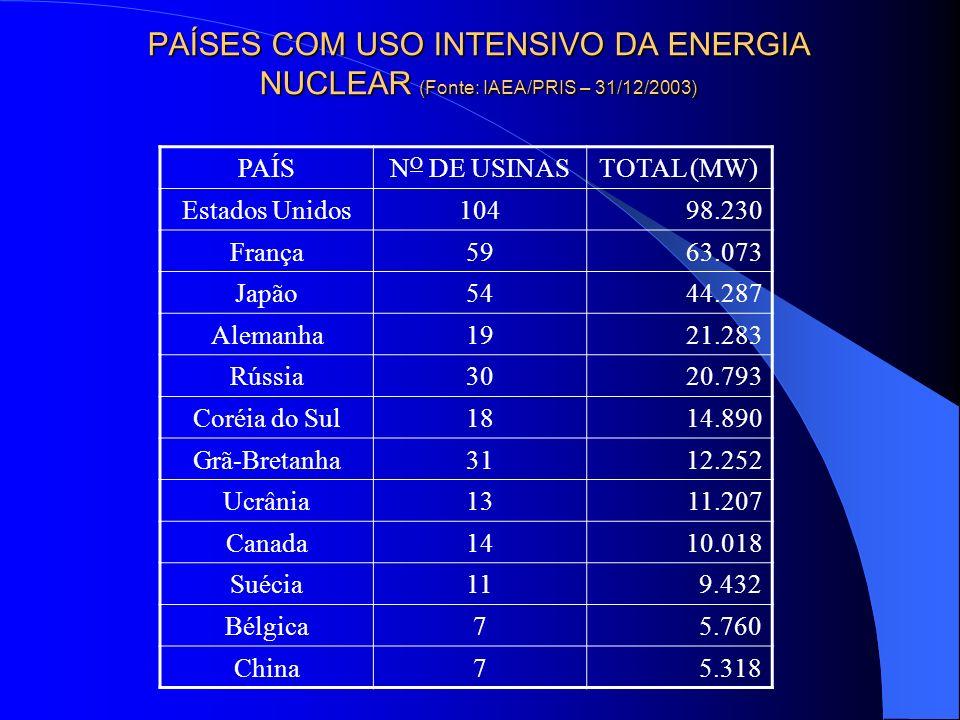 PAÍSES COM USO INTENSIVO DA ENERGIA NUCLEAR (Fonte: IAEA/PRIS – 31/12/2003) PAÍSN O DE USINASTOTAL (MW) Estados Unidos10498.230 França5963.073 Japão54