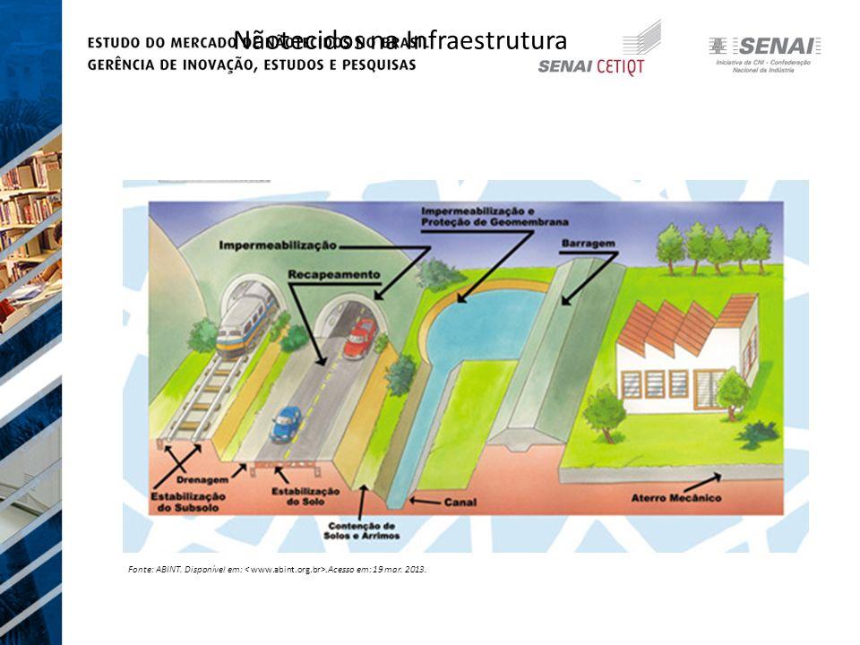 Nãotecidos na Infraestrutura Fonte: ABINT. Disponível em:.Acesso em: 19 mar. 2013.