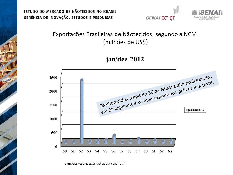 Os nãotecidos (capítulo 56 da NCM) estão posicionados em 2º lugar entre os mais exportados pela cadeia têxtil.