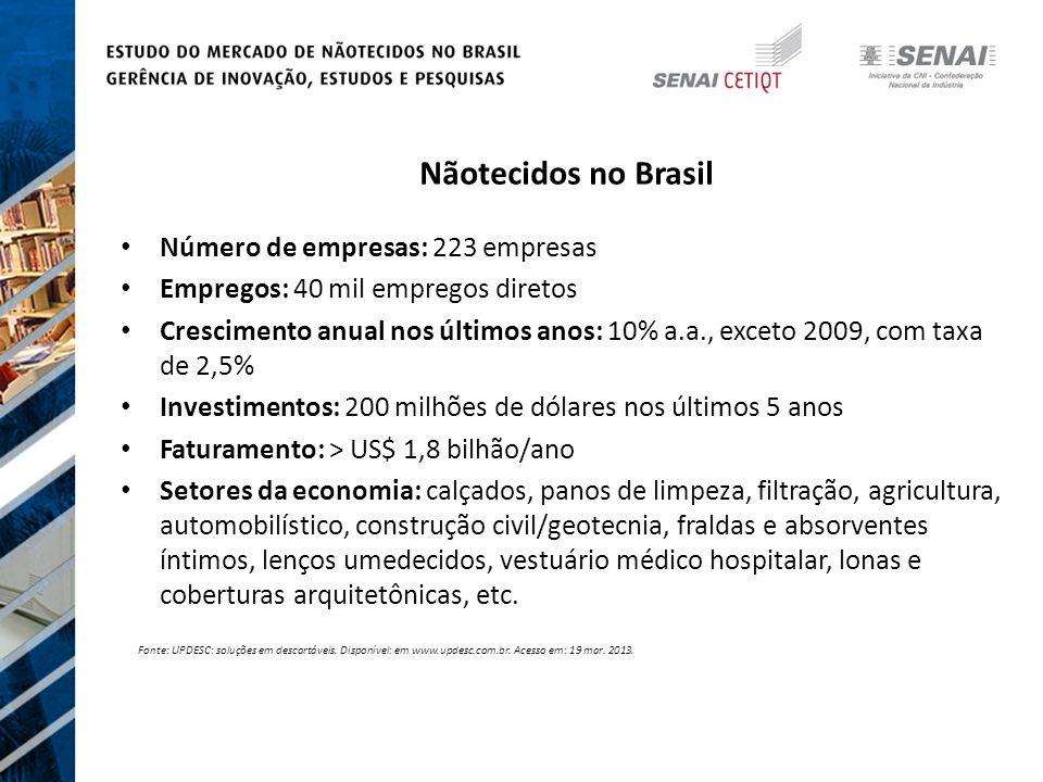 Nãotecidos no Brasil Número de empresas: 223 empresas Empregos: 40 mil empregos diretos Crescimento anual nos últimos anos: 10% a.a., exceto 2009, com taxa de 2,5% Investimentos: 200 milhões de dólares nos últimos 5 anos Faturamento: > US$ 1,8 bilhão/ano Setores da economia: calçados, panos de limpeza, filtração, agricultura, automobilístico, construção civil/geotecnia, fraldas e absorventes íntimos, lenços umedecidos, vestuário médico hospitalar, lonas e coberturas arquitetônicas, etc.