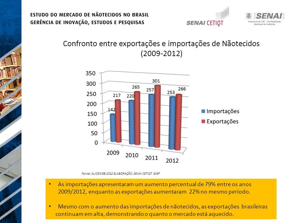 Confronto entre exportações e importações de Nãotecidos (2009-2012) As importações apresentaram um aumento percentual de 79% entre os anos 2009/2012, enquanto as exportações aumentaram 22% no mesmo período.