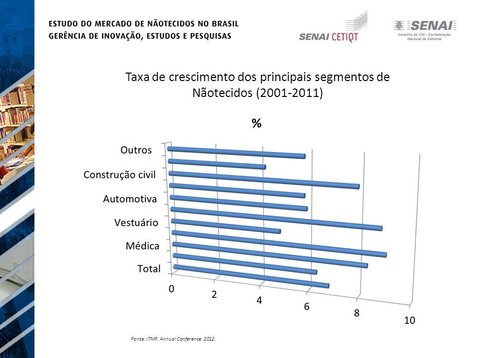 Taxa de crescimento dos principais segmentos de Nãotecidos (2001-2011) Fonte: ITMF.