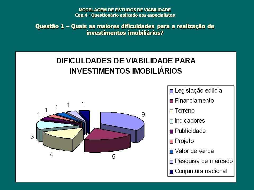 MODELAGEM DE ESTUDOS DE VIABILIDADE Cap.4 - Questionário aplicado aos especialistas Questão 1 – Quais as maiores dificuldades para a realização de inv