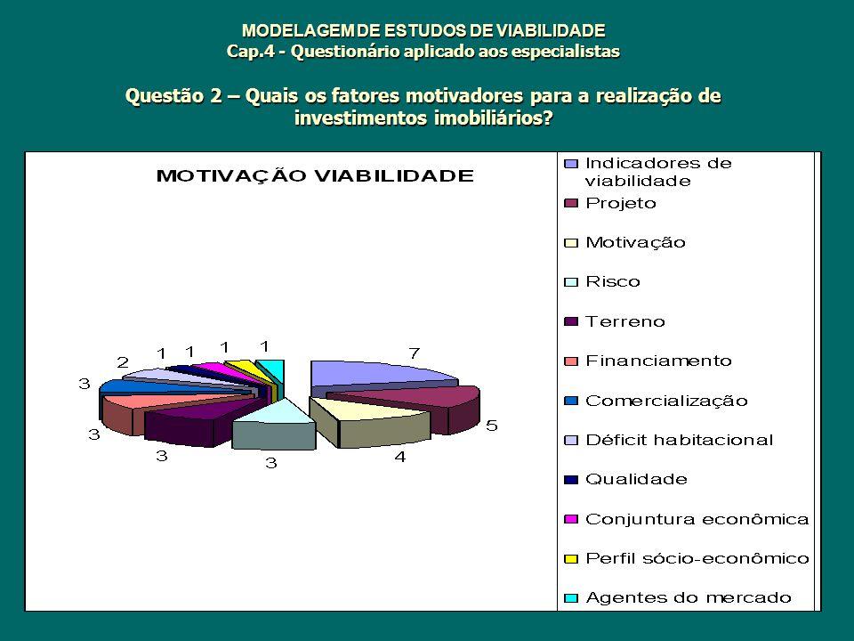 MODELAGEM DE ESTUDOS DE VIABILIDADE Cap.4 - Questionário aplicado aos especialistas Questão 2 – Quais os fatores motivadores para a realização de inve