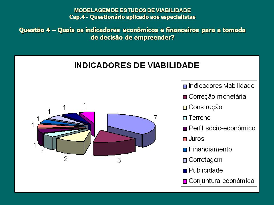 MODELAGEM DE ESTUDOS DE VIABILIDADE Cap.4 - Questionário aplicado aos especialistas Questão 4 – Quais os indicadores econômicos e financeiros para a t