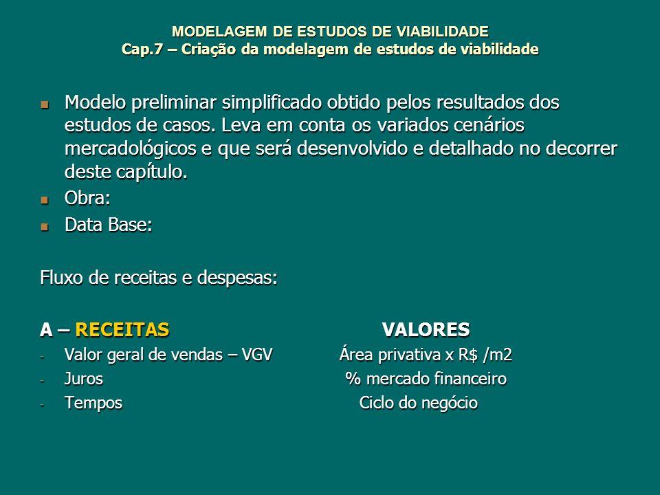MODELAGEM DE ESTUDOS DE VIABILIDADE Cap.7 – Criação da modelagem de estudos de viabilidade Modelo preliminar simplificado obtido pelos resultados dos