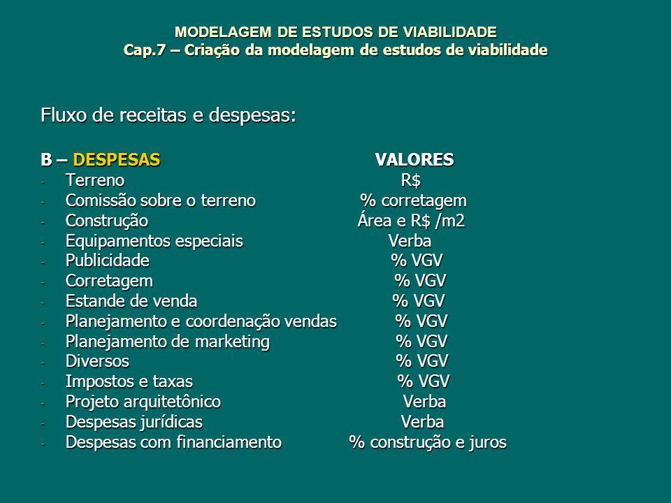 MODELAGEM DE ESTUDOS DE VIABILIDADE Cap.7 – Criação da modelagem de estudos de viabilidade Fluxo de receitas e despesas: B – DESPESAS VALORES - Terren