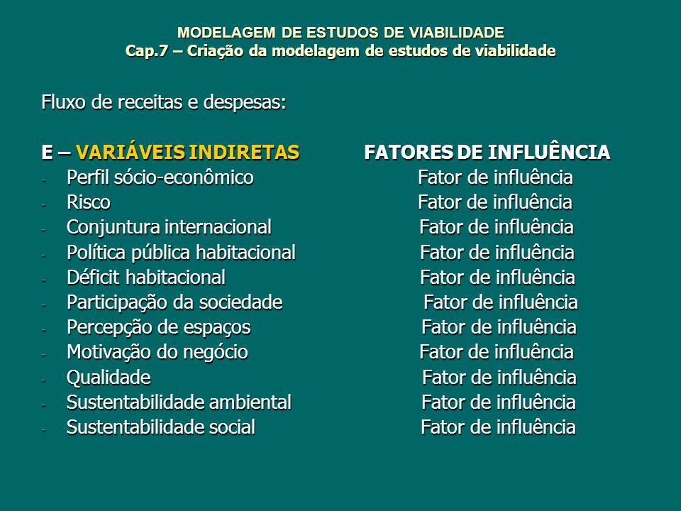 MODELAGEM DE ESTUDOS DE VIABILIDADE Cap.7 – Criação da modelagem de estudos de viabilidade Fluxo de receitas e despesas: E – VARIÁVEIS INDIRETAS FATOR