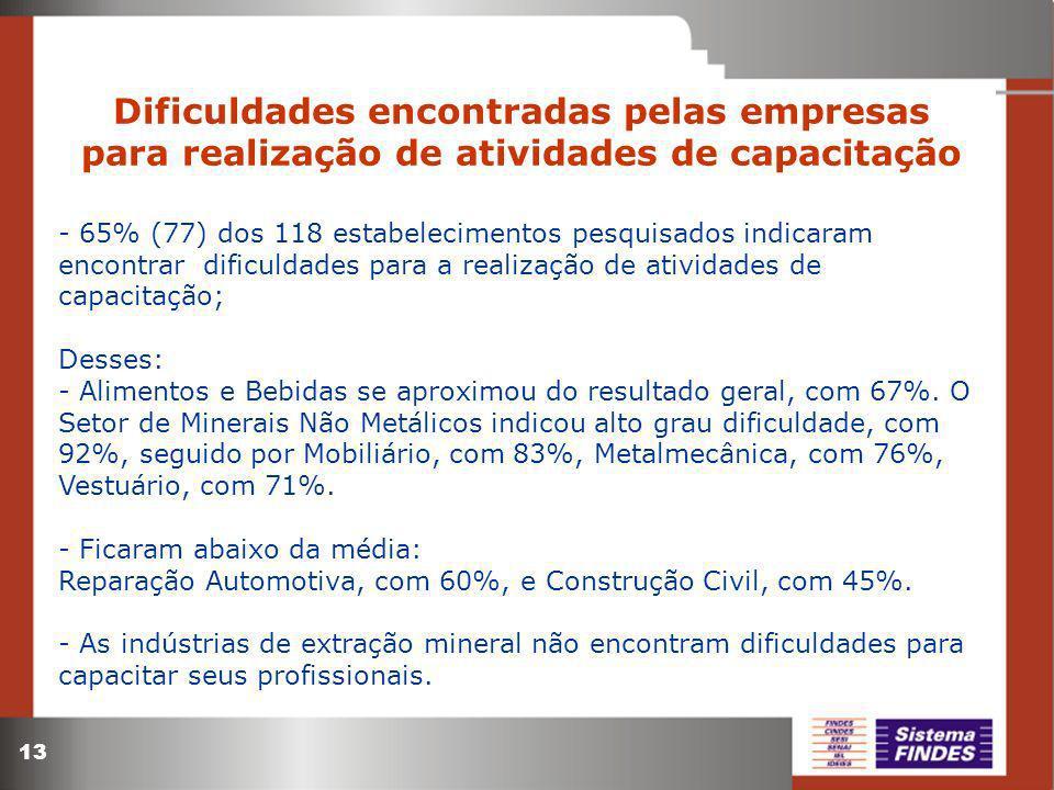 13 Dificuldades encontradas pelas empresas para realização de atividades de capacitação - 65% (77) dos 118 estabelecimentos pesquisados indicaram enco