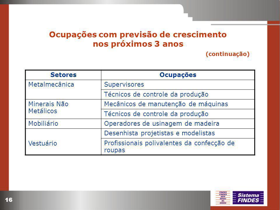 16 Ocupações com previsão de crescimento nos próximos 3 anos (continuação) SetoresOcupações MetalmecânicaSupervisores Técnicos de controle da produção