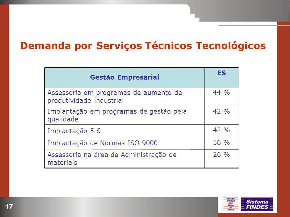 17 Demanda por Serviços Técnicos Tecnológicos 26 % 36 % 42 % 44 % ES Assessoria na área de Administração de materiais Implantação de Normas ISO 9000 Implantação 5 S Implantação em programas de gestão pela qualidade Assessoria em programas de aumento de produtividade industrial Gestão Empresarial