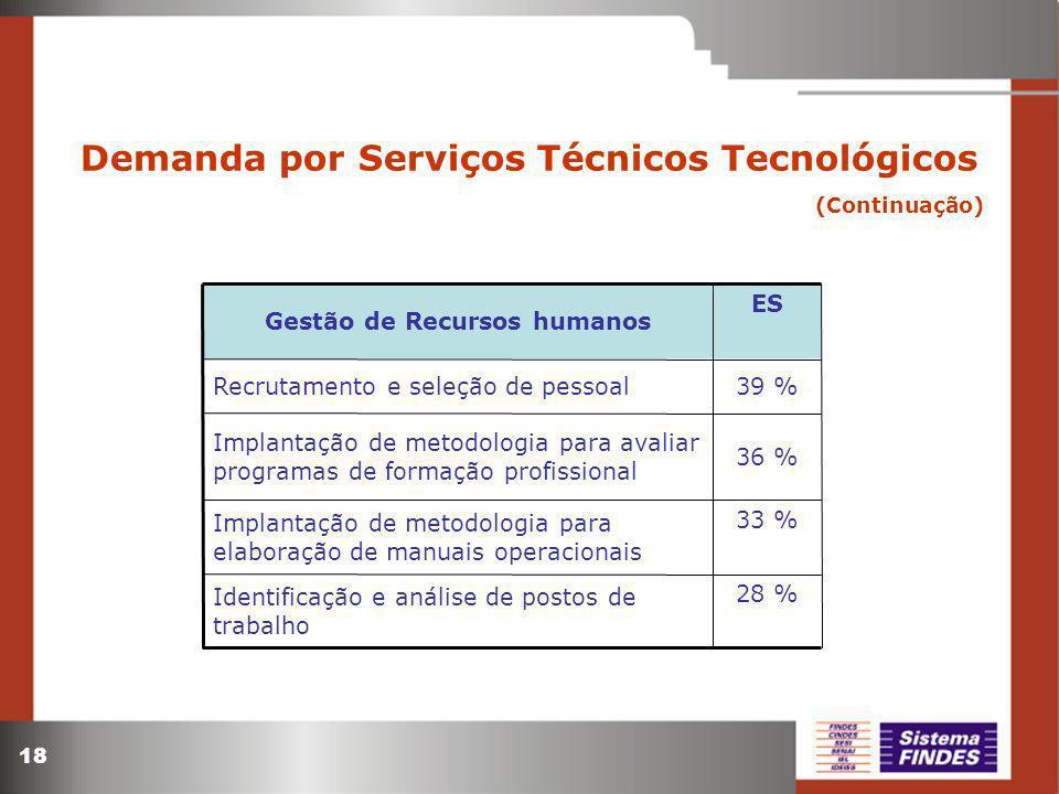 18 Demanda por Serviços Técnicos Tecnológicos (Continuação) 28 % 33 % 36 % 39 % ES Identificação e análise de postos de trabalho Implantação de metodo