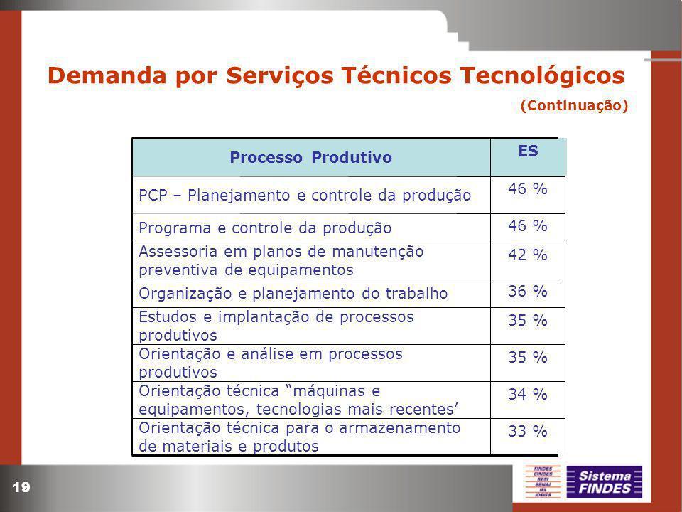 19 Demanda por Serviços Técnicos Tecnológicos (Continuação) 34 % Orientação técnica máquinas e equipamentos, tecnologias mais recentes 35 % Orientação