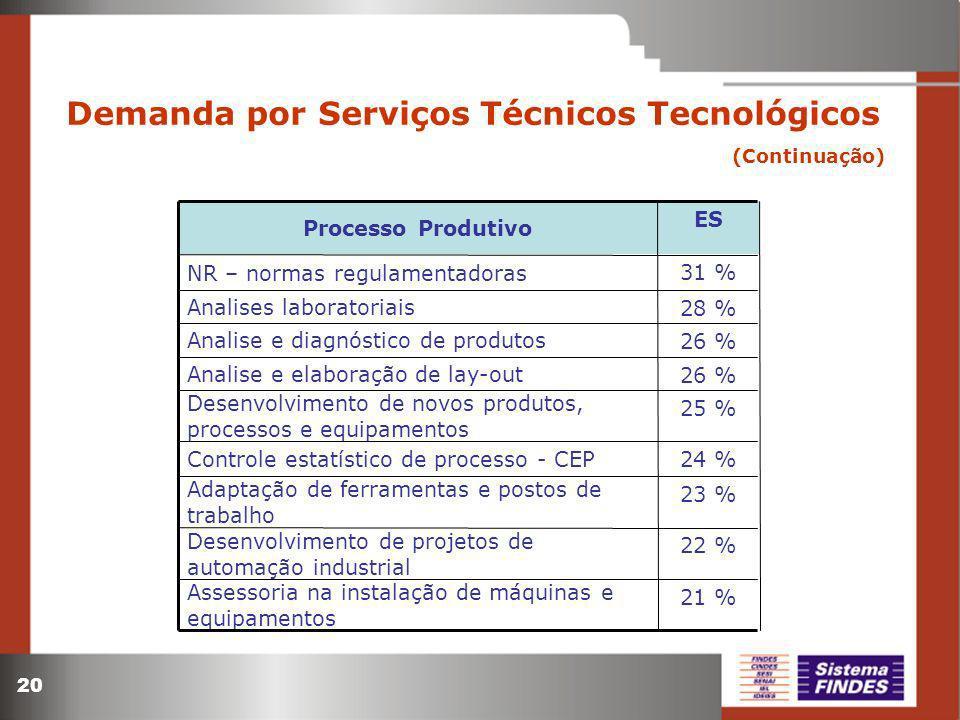 20 Demanda por Serviços Técnicos Tecnológicos (Continuação) 22 % Desenvolvimento de projetos de automação industrial 23 % Adaptação de ferramentas e postos de trabalho 24 % Controle estatístico de processo - CEP 26 % Analise e elaboração de lay-out 25 % Desenvolvimento de novos produtos, processos e equipamentos 21 % 26 % 28 % 31 % ES Assessoria na instalação de máquinas e equipamentos Analise e diagnóstico de produtos Analises laboratoriais NR – normas regulamentadoras Processo Produtivo