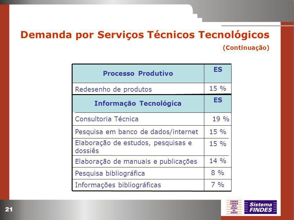21 Demanda por Serviços Técnicos Tecnológicos (Continuação) 15 % ES Redesenho de produtos Processo Produtivo 8 % Pesquisa bibliográfica 14 % Elaboração de manuais e publicações 7 % 15 % 19 % ES Informações bibliográficas Elaboração de estudos, pesquisas e dossiês Pesquisa em banco de dados/internet Consultoria Técnica Informação Tecnológica
