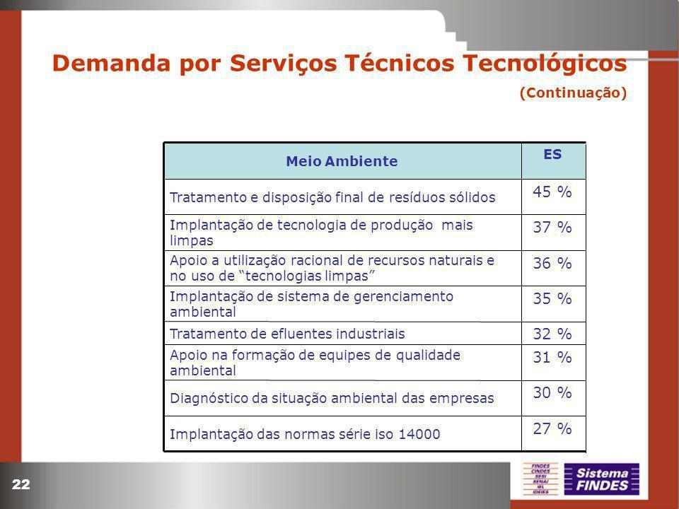 22 Demanda por Serviços Técnicos Tecnológicos (Continuação) 30 % Diagnóstico da situação ambiental das empresas 31 % Apoio na formação de equipes de q