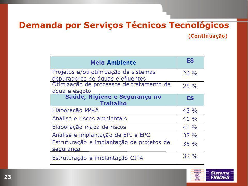 23 Demanda por Serviços Técnicos Tecnológicos (Continuação) ES Saúde, Higiene e Segurança no Trabalho 36 % Estruturação e implantação de projetos de segurança 37 % Análise e implantação de EPI e EPC 41 % Análise e riscos ambientais 41 % Elaboração mapa de riscos 32 % 43 % 25 % 26 % ES Estruturação e implantação CIPA Elaboração PPRA Otimização de processos de tratamento de água e esgoto Projetos e/ou otimização de sistemas depuradores de águas e efluentes Meio Ambiente