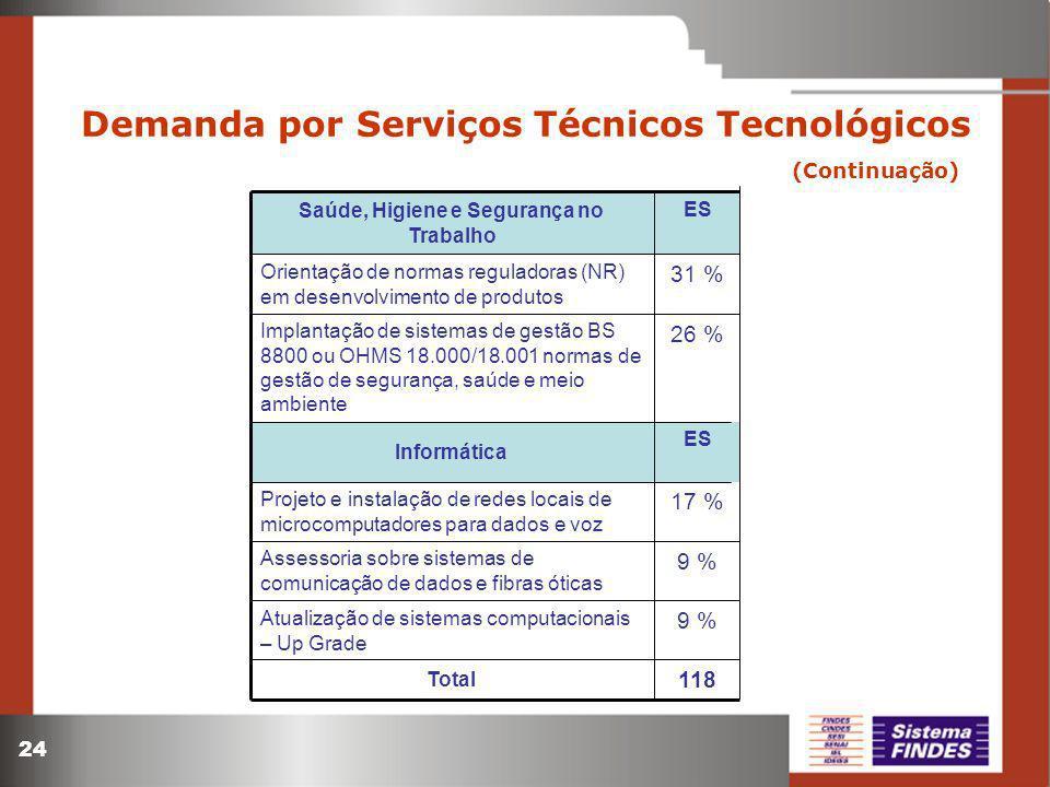 24 Demanda por Serviços Técnicos Tecnológicos (Continuação) ES Informática 118 Total 9 % Assessoria sobre sistemas de comunicação de dados e fibras ót