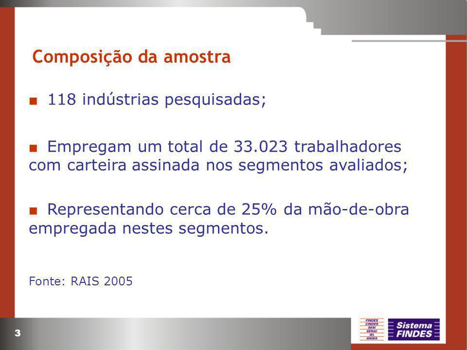 3 118 indústrias pesquisadas; Empregam um total de 33.023 trabalhadores com carteira assinada nos segmentos avaliados; Representando cerca de 25% da m