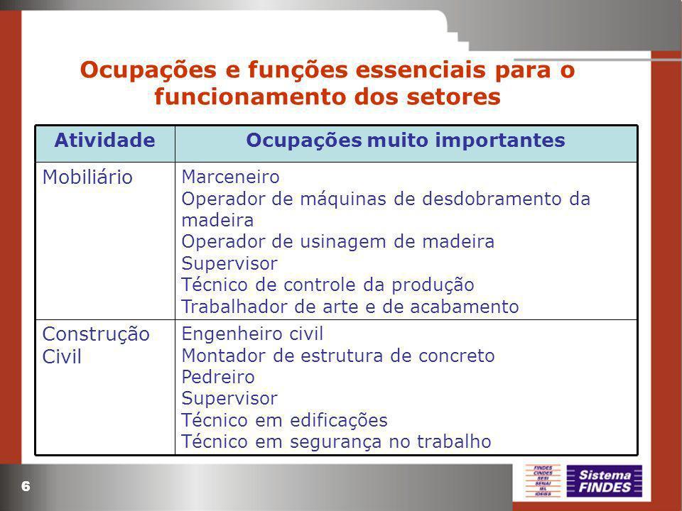 6 Ocupações e funções essenciais para o funcionamento dos setores Marceneiro Operador de máquinas de desdobramento da madeira Operador de usinagem de