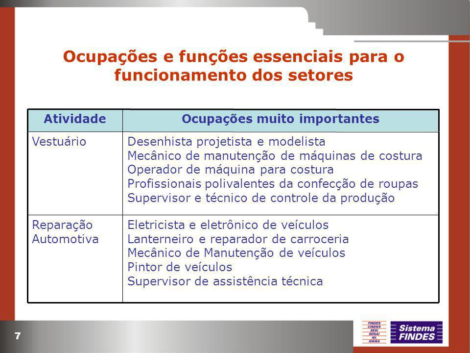 7 Ocupações e funções essenciais para o funcionamento dos setores Desenhista projetista e modelista Mecânico de manutenção de máquinas de costura Oper