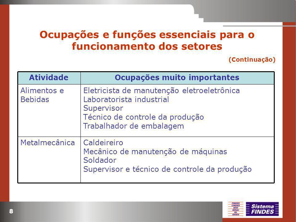 8 Ocupações e funções essenciais para o funcionamento dos setores (Continuação) Eletricista de manutenção eletroeletrônica Laboratorista industrial Su