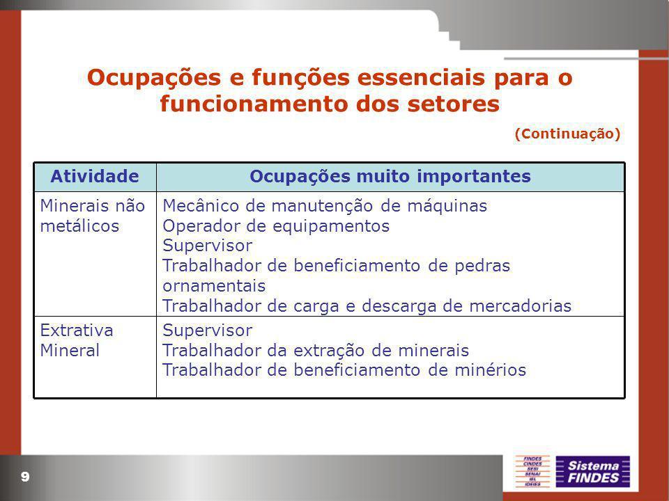 9 Ocupações e funções essenciais para o funcionamento dos setores (Continuação) Mecânico de manutenção de máquinas Operador de equipamentos Supervisor