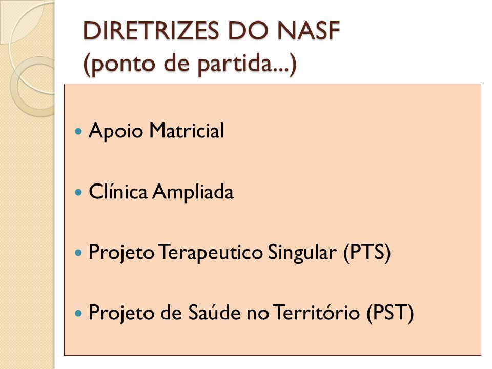DIRETRIZES DO NASF (ponto de partida...) Apoio Matricial Clínica Ampliada Projeto Terapeutico Singular (PTS) Projeto de Saúde no Território (PST)