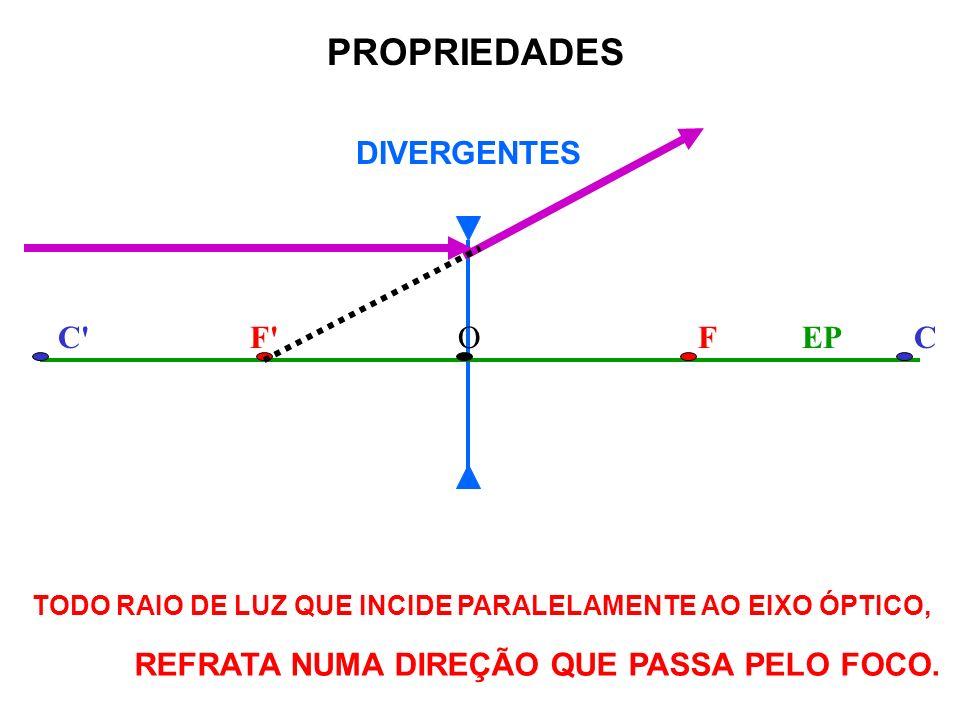 DIVERGENTES F FC COEP PROPRIEDADES TODO RAIO DE LUZ QUE INCIDE PARALELAMENTE AO EIXO ÓPTICO, REFRATA NUMA DIREÇÃO QUE PASSA PELO FOCO.