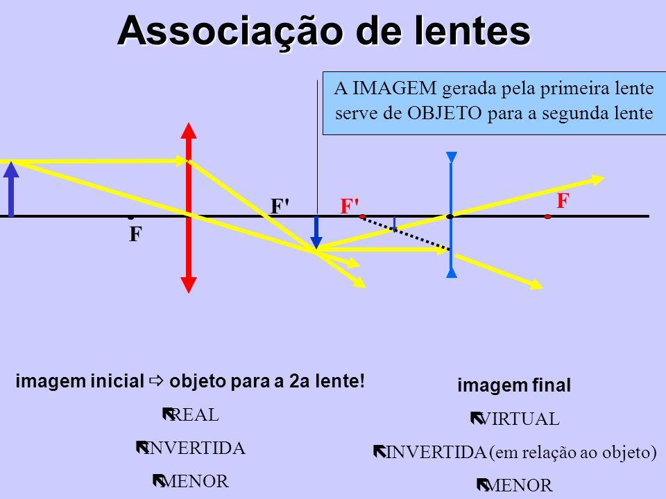 Associação de lentes imagem inicial objeto para a 2a lente! ëREAL ëINVERTIDA ëMENOR F F' F imagem final ëVIRTUAL ë INVERTIDA (em relação ao objeto) ëM