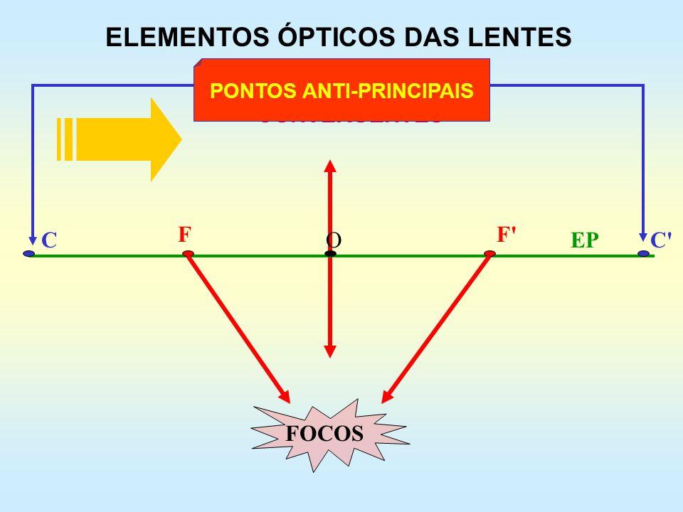 ELEMENTOS ÓPTICOS DAS LENTES CONVERGENTES FF' CC'OEP FOCOS PONTOS ANTI-PRINCIPAIS